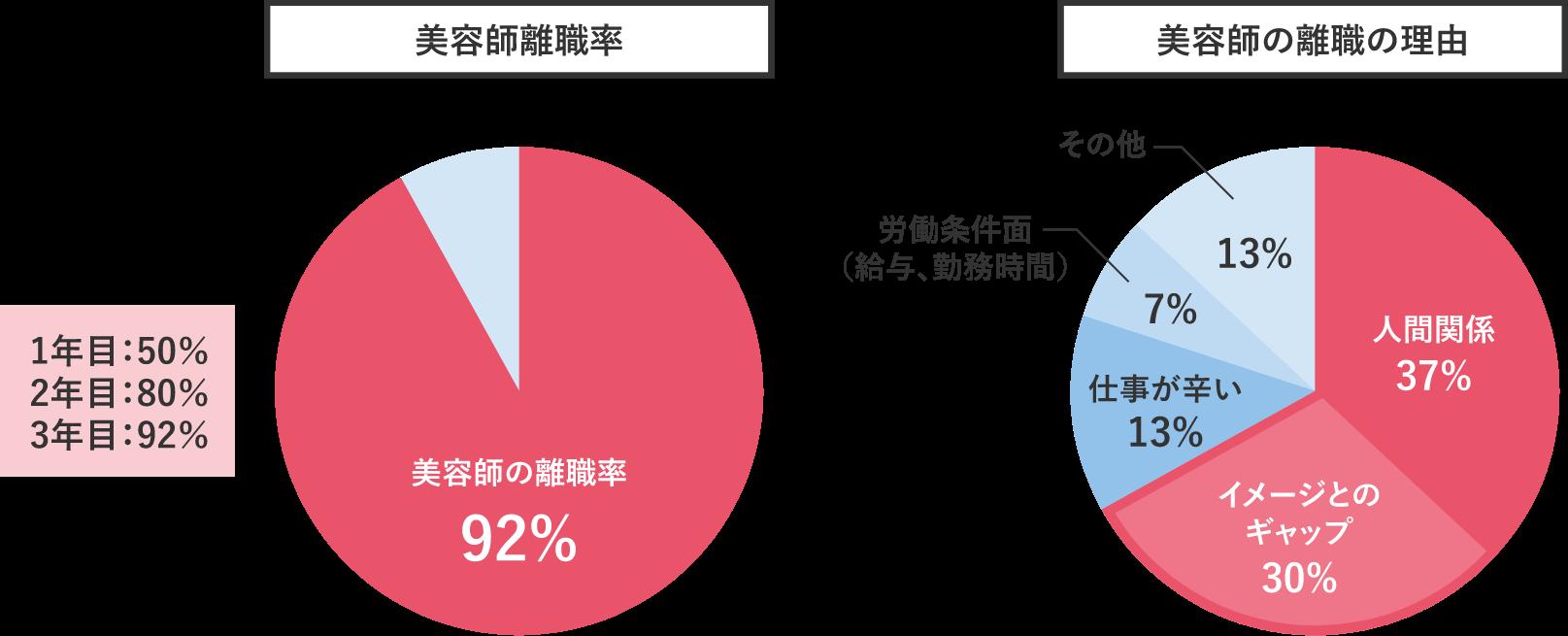 美容師離職率 美容師の離職率92% 1年目:50% 2年目:80% 3年目:92%美容師の離職の理由 人間関係37% イメージとのギャップ30% 仕事が辛い13% 労働条件面(給与、勤務時間)7% その他13%